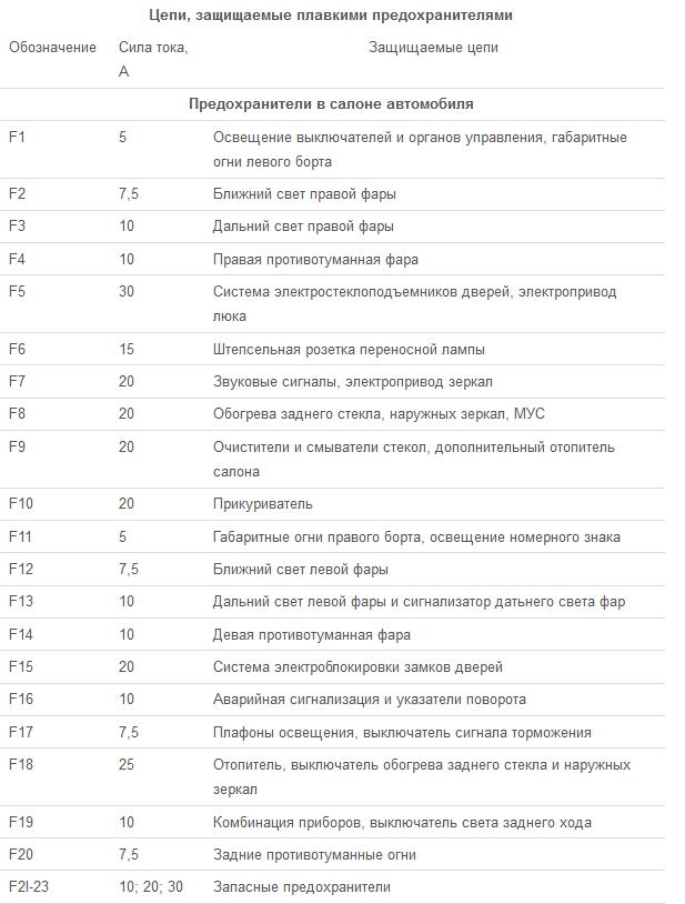 Таблица соответствия с указанием предельной силы тока